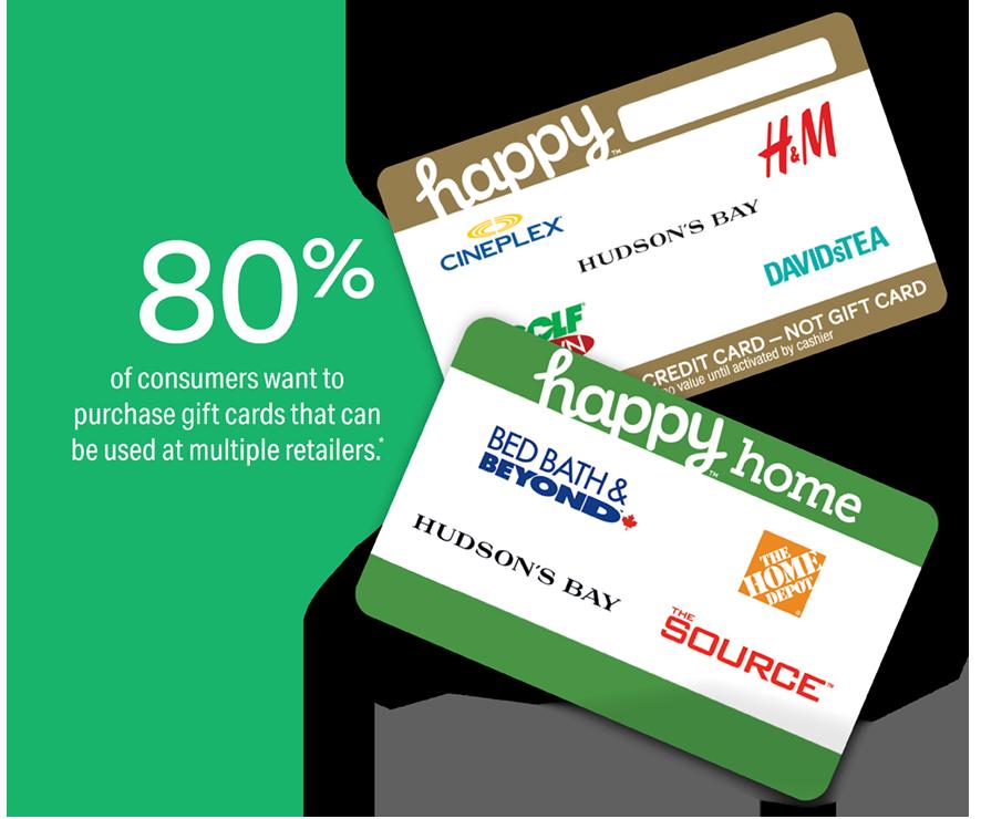Happy Cards - multi-retailers